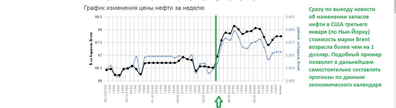 Прогноз цен на нефть марки Brent на ближайший год