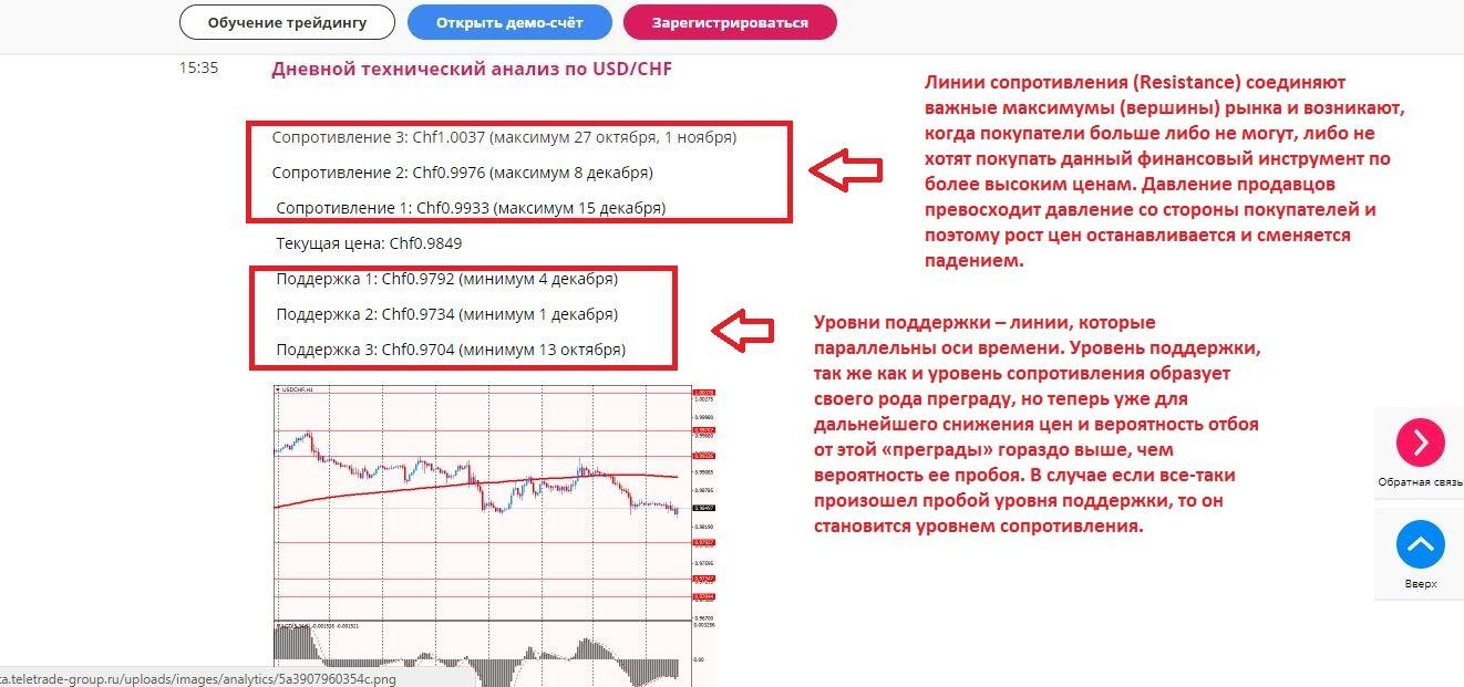 Аналитика teletrade forex